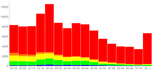 Graph: Population by Age and Race, 2000 Census - Abilene, Texas - Census Viewer