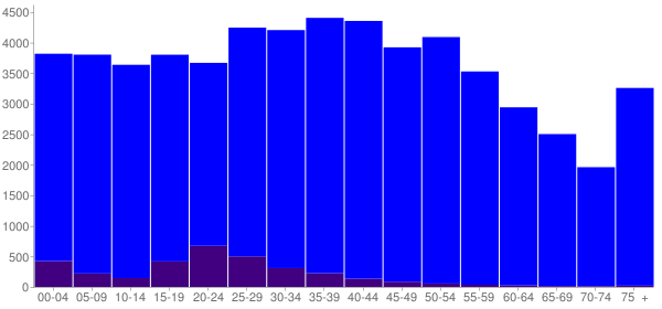 Graph: Population by Age and Hispanic or Latino Origin, 2000 Census - Hamblen County, Tennessee - Census Viewer