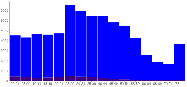 Graph: Population by Age and Hispanic or Latino Origin, 2000 Census - Schaumburg, Illinois - Census Viewer