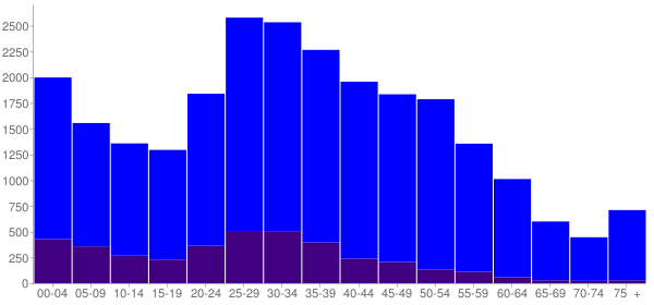 Graph: Population by Age and Hispanic or Latino Origin, 2010 Census - Laurel, Maryland - Census Viewer