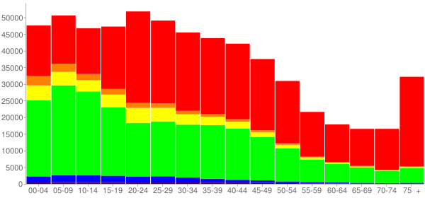 Graph: Population by Age and Race, 2000 Census - Milwaukee, Wisconsin - Census Viewer