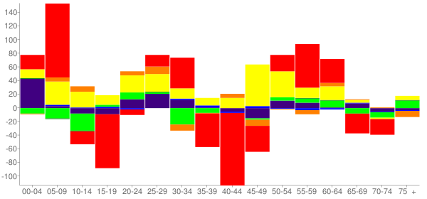 Graph: Change in Population between 2000 and 2010, by Age and Race - Clinton, Oklahoma - Census Viewer