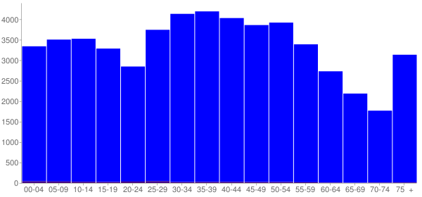 Graph: Population by Age and Hispanic or Latino Origin, 2000 Census - Hawkins County, Tennessee - Census Viewer