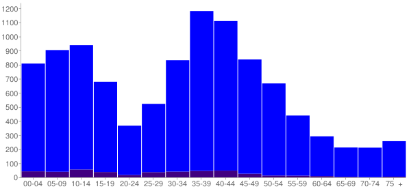 Graph: Population by Age and Hispanic or Latino Origin, 2000 Census - Gages Lake, Illinois - Census Viewer