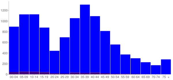 Graph: Population by Age and Hispanic or Latino Origin, 2000 Census - Prairie Ridge, Washington - Census Viewer