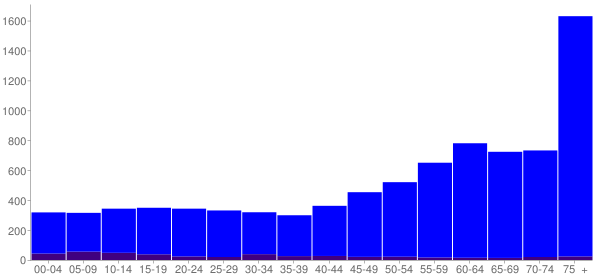 Graph: Population by Age and Hispanic or Latino Origin, 2010 Census - Florence, Oregon - Census Viewer