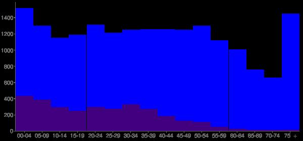 Graph: Population by Age and Hispanic or Latino Origin, 2010 Census - Lexington, North Carolina - Census Viewer