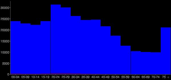 Graph: Population by Age and Hispanic or Latino Origin, 2000 Census - Cincinnati, Ohio - Census Viewer
