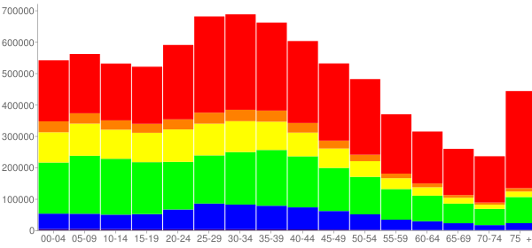 Graph: Population by Age and Race, 2000 Census - New York, New York - Census Viewer