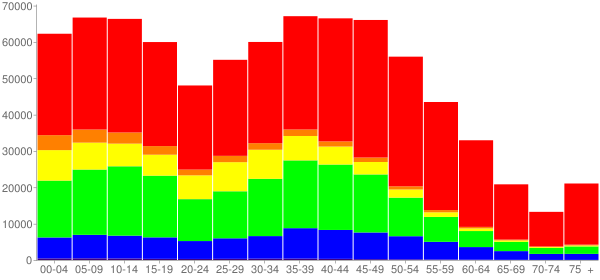 Graph: Population by Age and Race, 2010 Census - Gwinnett County, Georgia - Census Viewer