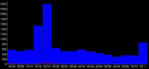 Graph: Population by Age and Hispanic or Latino Origin, 2000 Census - Arkadelphia, Arkansas - Census Viewer