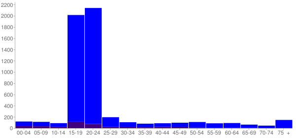Graph: Population by Age and Hispanic or Latino Origin, 2010 Census - Prairie View, Texas - Census Viewer