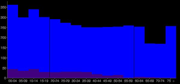 Graph: Population by Age and Hispanic or Latino Origin, 2010 Census - Hazlehurst, Georgia - Census Viewer