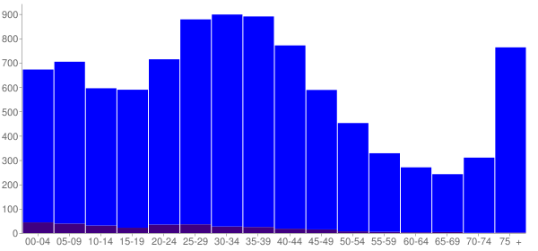 Graph: Population by Age and Hispanic or Latino Origin, 2000 Census - Lapeer, Michigan - Census Viewer
