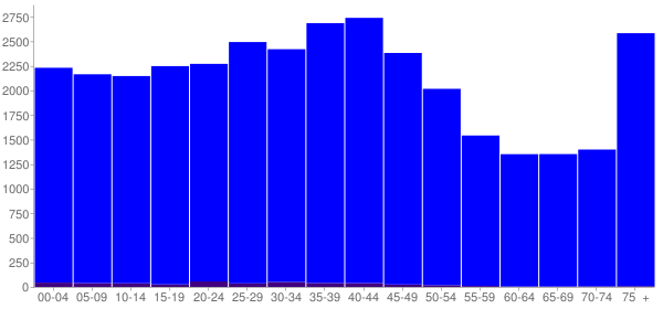 Graph: Population by Age and Hispanic or Latino Origin, 2000 Census - Pekin, Illinois - Census Viewer