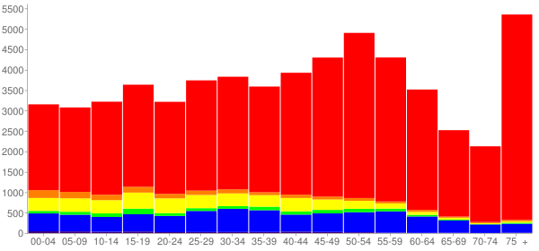 Graph: Population by Age and Race, 2010 Census - Des Plaines, Illinois - Census Viewer