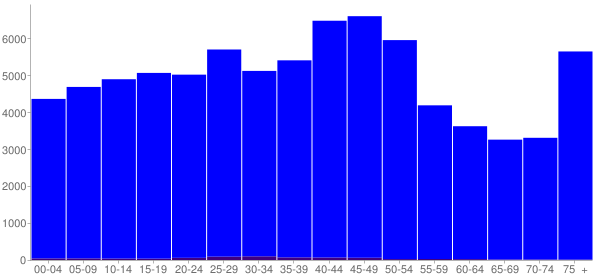Graph: Population by Age and Hispanic or Latino Origin, 2000 Census - Raleigh County, West Virginia - Census Viewer