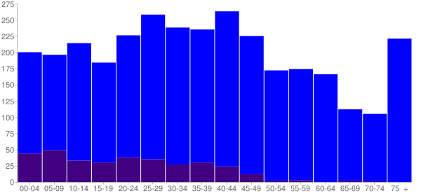 Graph: Population by Age and Hispanic or Latino Origin, 2010 Census - Troy, North Carolina - Census Viewer