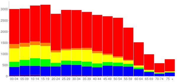 Graph: Population by Age and Race, 2010 Census - Hanover Park, Illinois - Census Viewer