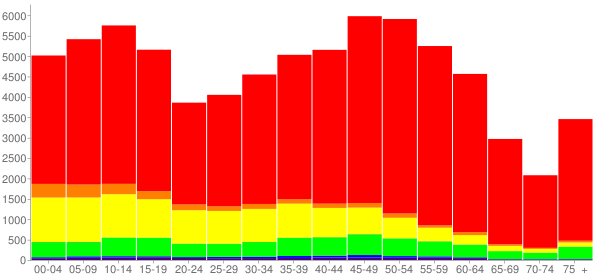 Graph: Population by Age and Race, 2010 Census - Bastrop County, Texas - Census Viewer