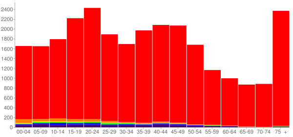 Graph: Population by Age and Race, 2000 Census - Superior, Wisconsin - Census Viewer