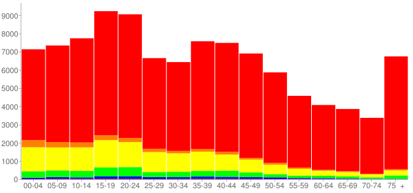 Graph: Population by Age and Race, 2000 Census - Tom Green County, Texas - Census Viewer