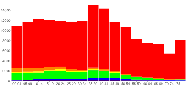 Graph: Population by Age and Race, 2000 Census - Okaloosa County, Florida - Census Viewer