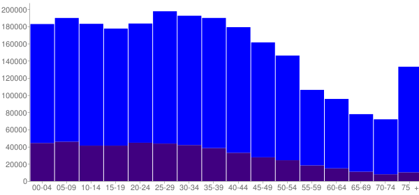 Graph: Population by Age and Hispanic or Latino Origin, 2000 Census - Kings County, New York - Census Viewer