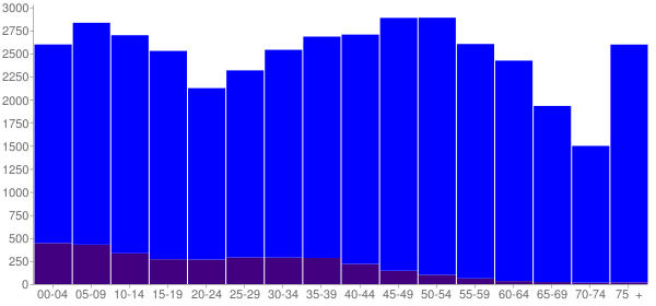 Graph: Population by Age and Hispanic or Latino Origin, 2010 Census - Warren County, Tennessee - Census Viewer