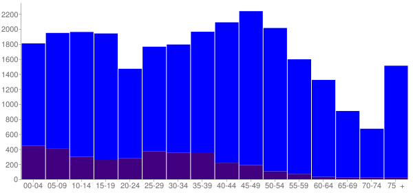Graph: Population by Age and Hispanic or Latino Origin, 2010 Census - Mchenry, Illinois - Census Viewer