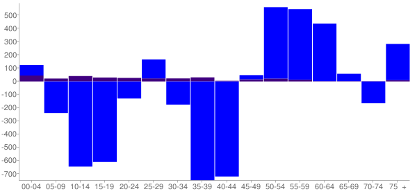 Graph: Change in Population between 2000 and 2010, by Age and Hispanic or Latino Origin - Brown County, Minnesota - Census Viewer