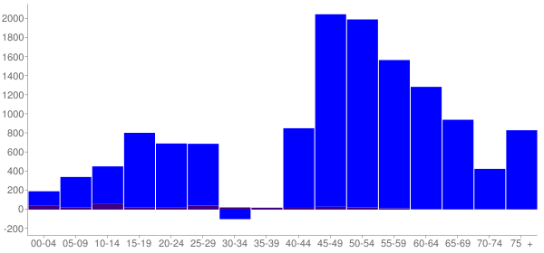 Graph: Change in Population between 2000 and 2010, by Age and Hispanic or Latino Origin - Chisago County, Minnesota - Census Viewer