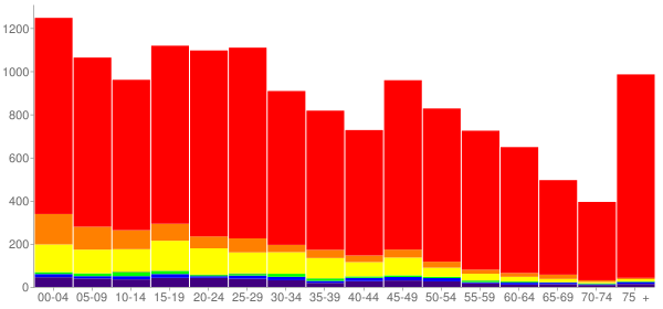Graph: Population by Age and Race, 2010 Census - Red Bluff, California - Census Viewer