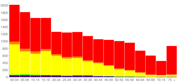 Graph: Population by Age and Race, 2010 Census - Adams County, Washington - Census Viewer
