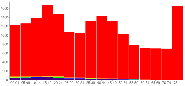 Graph: Population by Age and Race, 2000 Census - Davison County, South Dakota - Census Viewer
