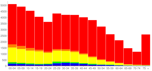 Graph: Population by Age and Race, 2010 Census - Rogers, Arkansas - Census Viewer