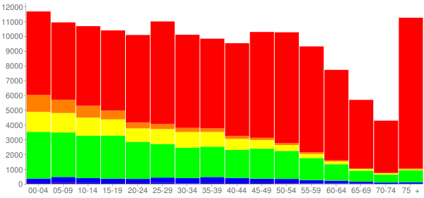 Graph: Population by Age and Race, 2010 Census - Rockford, Illinois - Census Viewer