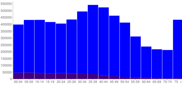 Graph: Population by Age and Hispanic or Latino Origin, 2000 Census - Massachusetts - Census Viewer