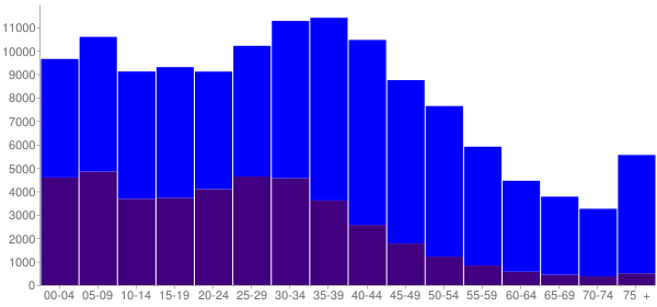 Graph: Population by Age and Hispanic or Latino Origin, 2000 Census - Orange, California - Census Viewer