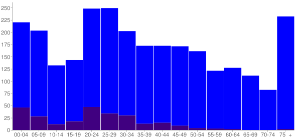 Graph: Population by Age and Hispanic or Latino Origin, 2010 Census - Claxton, Georgia - Census Viewer
