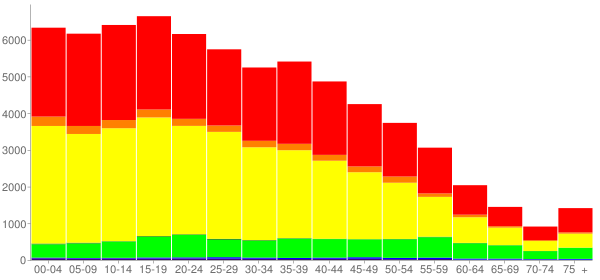 Graph: Population by Age and Race, 2010 Census - Lynwood, California - Census Viewer