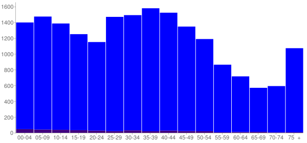 Graph: Population by Age and Hispanic or Latino Origin, 2000 Census - Wayne, Michigan - Census Viewer