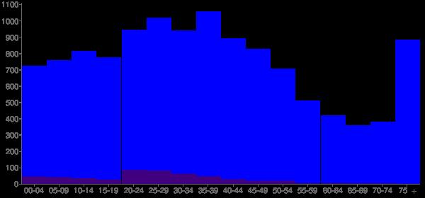 Graph: Population by Age and Hispanic or Latino Origin, 2000 Census - Pontiac, Illinois - Census Viewer