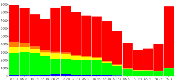 Graph: Population by Age and Race, 2000 Census - South Bend, Indiana - Census Viewer