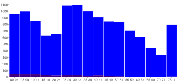 Graph: Population by Age and Hispanic or Latino Origin, 2010 Census - Hudson, Wisconsin - Census Viewer