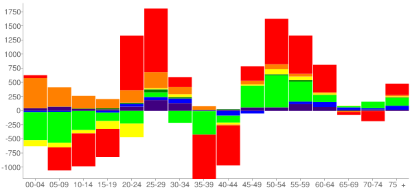 Graph: Change in Population between 2000 and 2010, by Age and Race - Lawton, Oklahoma - Census Viewer