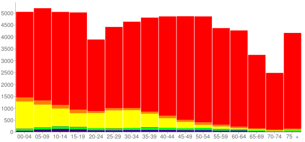 Graph: Population by Age and Race, 2010 Census - Dekalb County, Alabama - Census Viewer