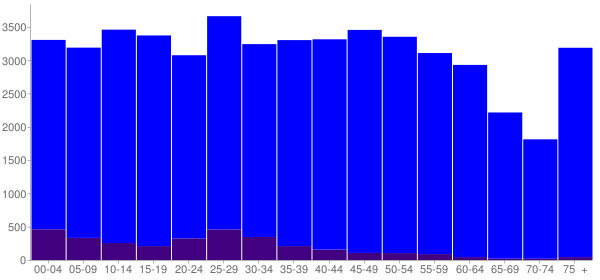 Graph: Population by Age and Hispanic or Latino Origin, 2010 Census - Coffee County, Alabama - Census Viewer