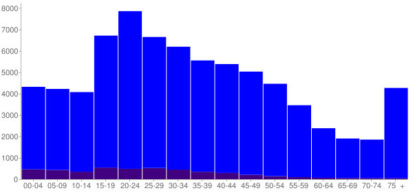 Graph: Population by Age and Hispanic or Latino Origin, 2000 Census - Evanston, Illinois - Census Viewer