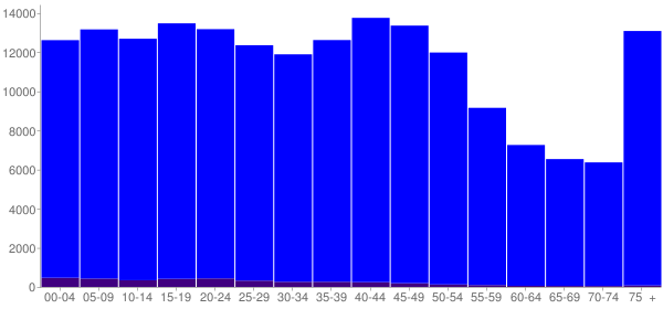 Graph: Population by Age and Hispanic or Latino Origin, 2000 Census - Peoria County, Illinois - Census Viewer